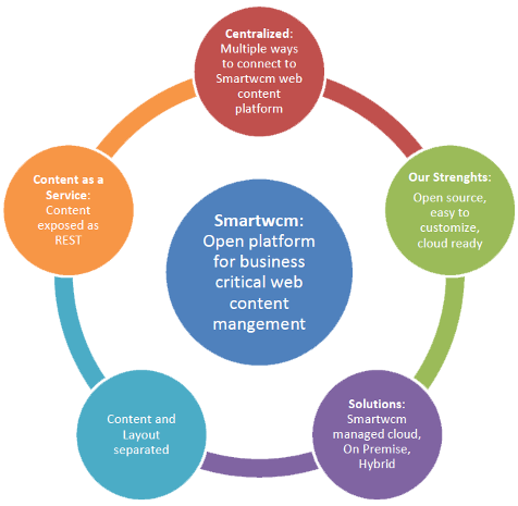 Smartwcm Platform
