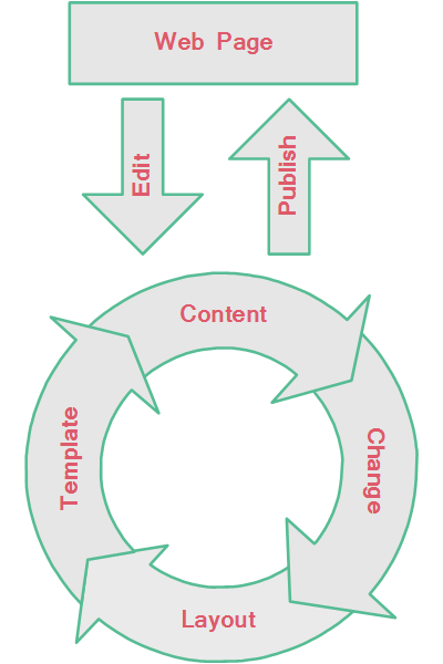 Smartwcm Content Editing